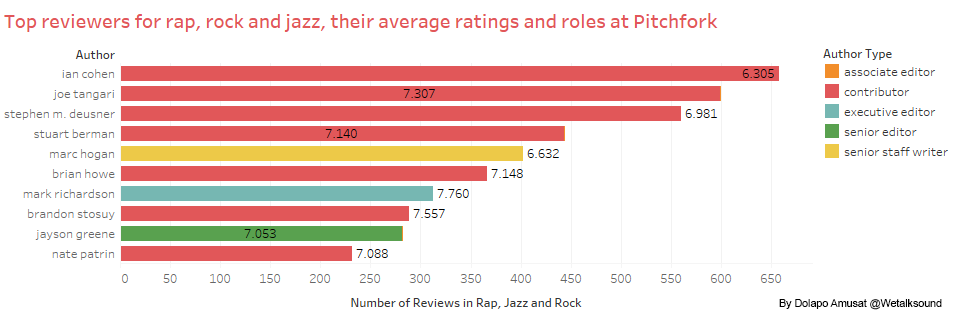 How we turned over 18000 Pitchfork.com music reviews data into interesting insights.